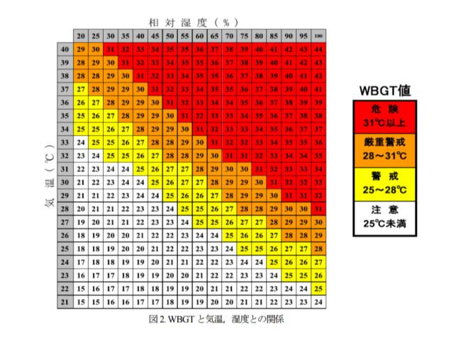 気温と湿度の相関図