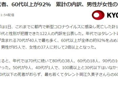 コロナ感染死亡者内訳(東京)
